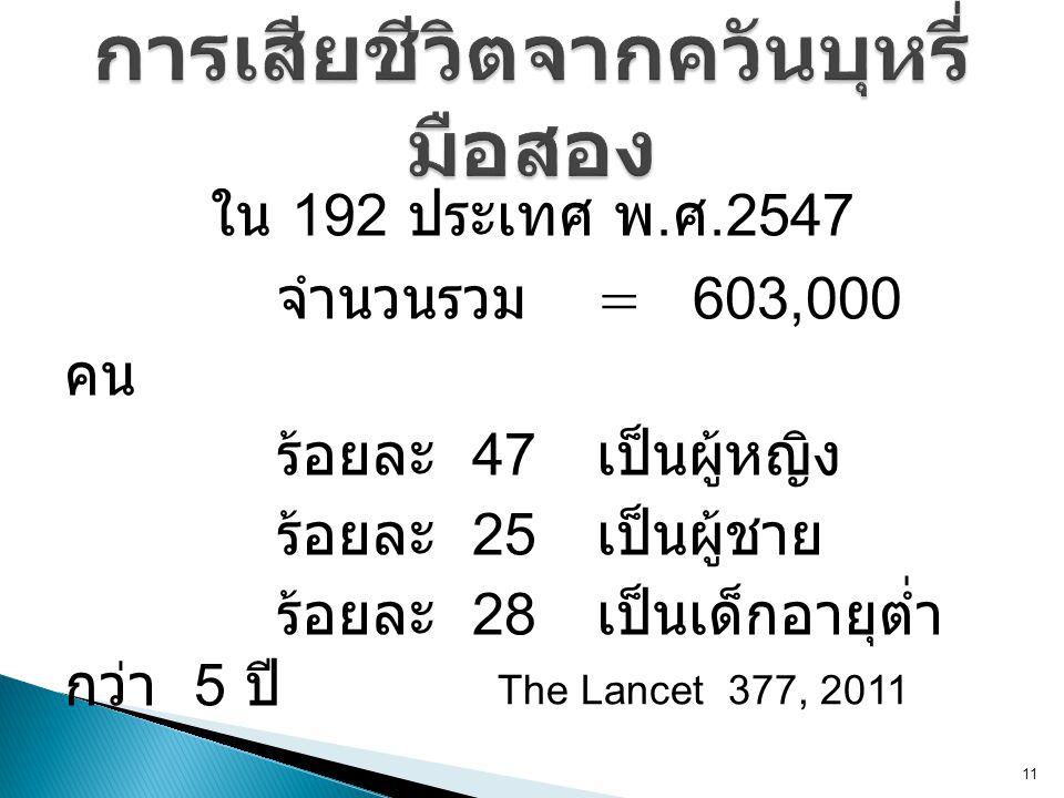 ใน 192 ประเทศ พ. ศ.2547 จำนวนรวม = 603,000 คน ร้อยละ 47 เป็นผู้หญิง ร้อยละ 25 เป็นผู้ชาย ร้อยละ 28 เป็นเด็กอายุต่ำ กว่า 5 ปี 11 The Lancet 377, 2011