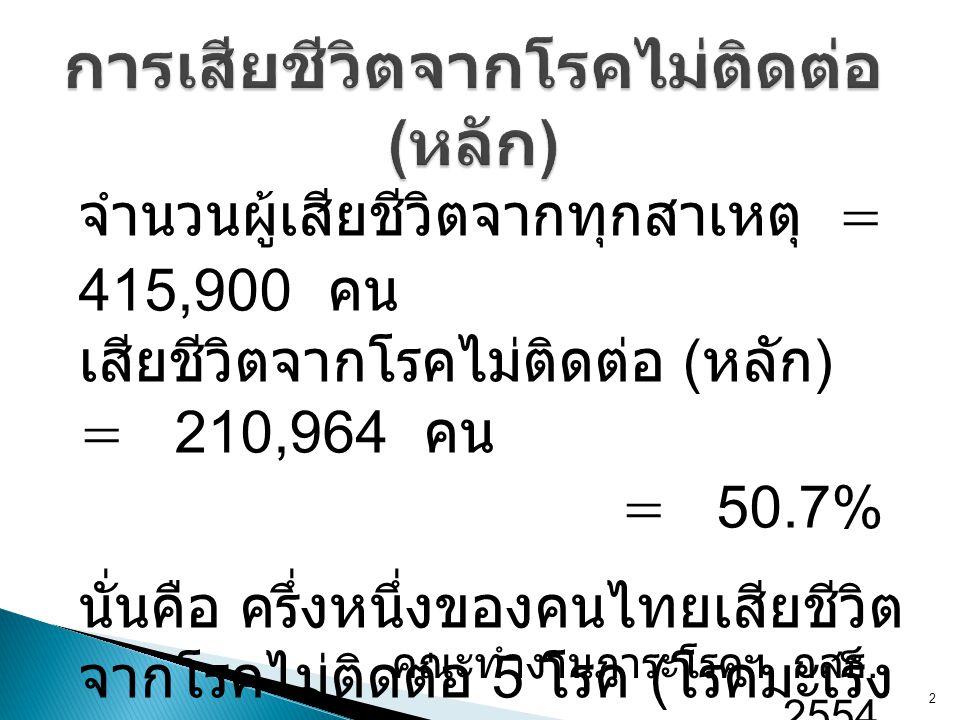 จำนวนผู้เสียชีวิตจากทุกสาเหตุ = 415,900 คน เสียชีวิตจากโรคไม่ติดต่อ ( หลัก ) = 210,964 คน = 50.7% นั่นคือ ครึ่งหนึ่งของคนไทยเสียชีวิต จากโรคไม่ติดต่อ