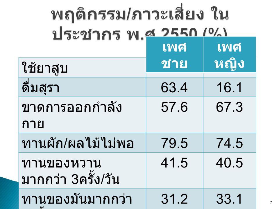  ความดันโลหิตสูง = 10.0 ล้านคน  เบาหวาน =3.2 ล้านคน  โรคหัวใจ =690,000 คน  โรคเส้นเลือดสมอง = 730,000 คน  โรคถุงลมพอง =270,000 คน การสำรวจสุขภาพประชากรไทย ครั้งที่ 4 พ.