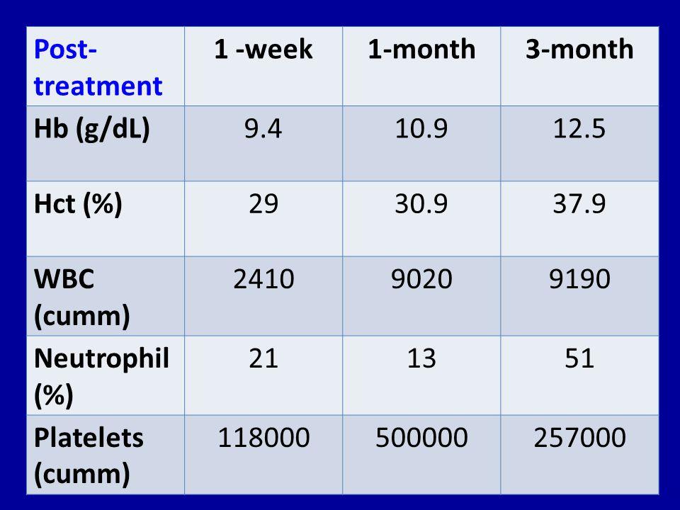 Post- treatment 1 -week1-month3-month Hb (g/dL)9.410.912.5 Hct (%)2930.937.9 WBC (cumm) 241090209190 Neutrophil (%) 211351 Platelets (cumm) 1180005000