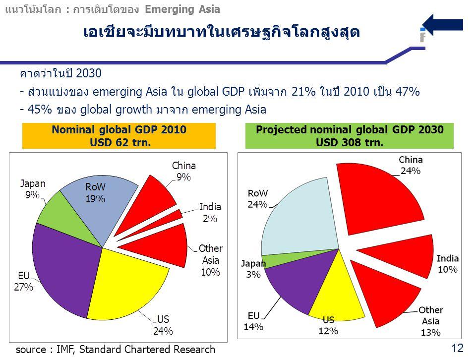 เอเชียจะมีบทบาทในเศรษฐกิจโลกสูงสุด Projected nominal global GDP 2030 USD 308 trn. source : IMF, Standard Chartered Research แนวโน้มโลก : การเติบโตของ