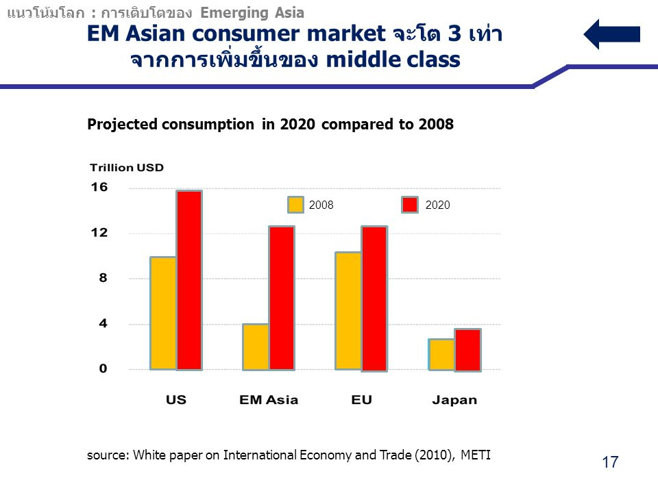 EM Asian consumer market จะโต 3 เท่า จากการเพิ่มขึ้นของ middle class 17 Projected consumption in 2020 compared to 2008 source: White paper on International Economy and Trade (2010), METI แนวโน้มโลก : การเติบโตของ Emerging Asia 2008 2020