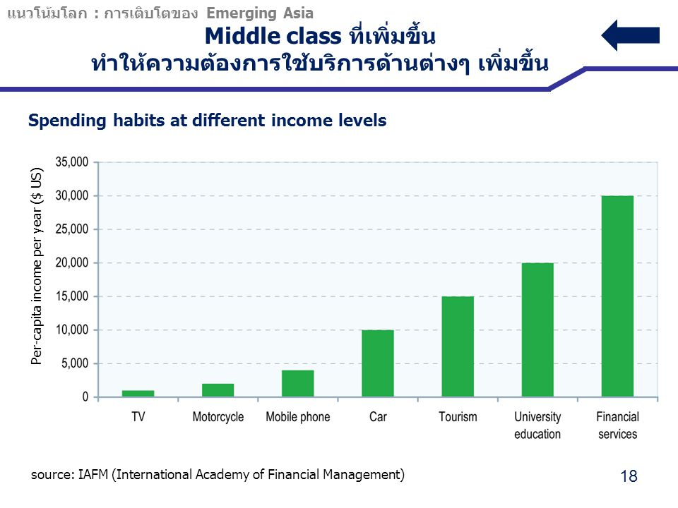 Middle class ที่เพิ่มขึ้น ทำให้ความต้องการใช้บริการด้านต่างๆ เพิ่มขึ้น Spending habits at different income levels 18 Per-capita income per year ($ US)
