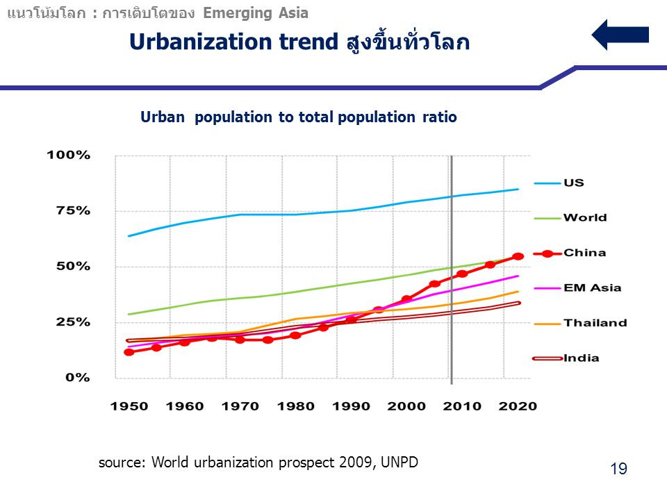 Urbanization trend สูงขึ้นทั่วโลก 19 Urban population to total population ratio China US World Thailand EM Asia India source: World urbanization prosp