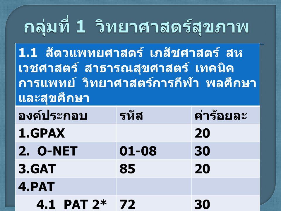 * ความถนัดทางวิชาชีพครู ครุศาสตร์ / ศึกษาศาสตร์ องค์ประกอบรหัสค่าร้อยละ 1.GPAX20 2.