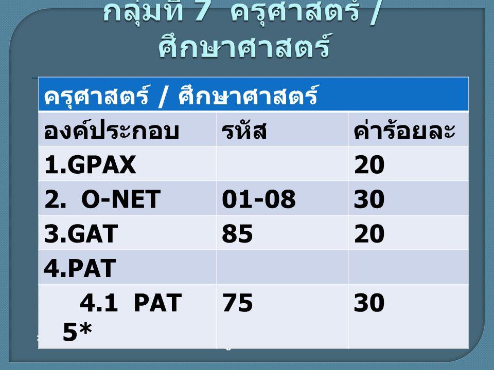 * ความถนัดทางวิชาชีพครู ครุศาสตร์ / ศึกษาศาสตร์ องค์ประกอบรหัสค่าร้อยละ 1.GPAX20 2. O-NET01-0830 3.GAT8520 4.PAT 4.1 PAT 5* 7530