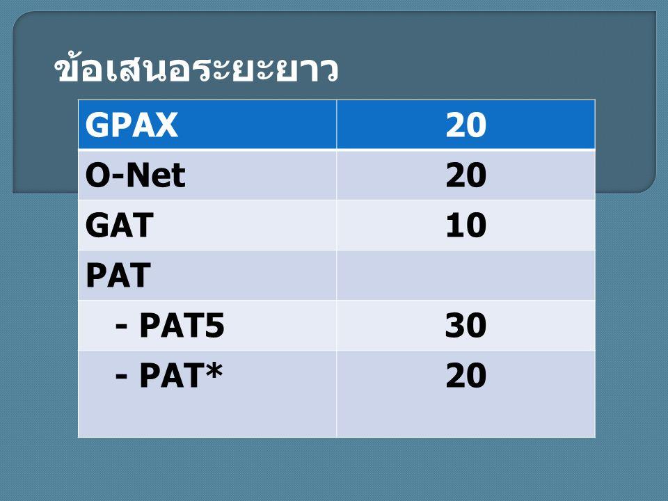GPAX20 O-Net20 GAT10 PAT - PAT530 - PAT*20 ข้อเสนอระยะยาว