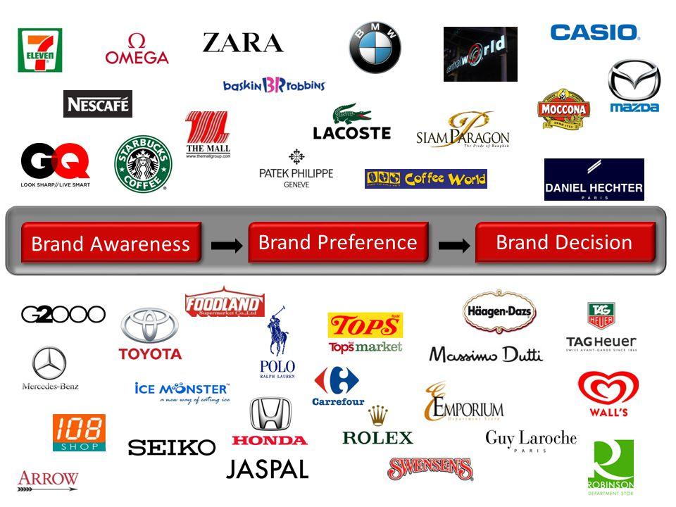 Brand Awareness Brand PreferenceBrand Decision