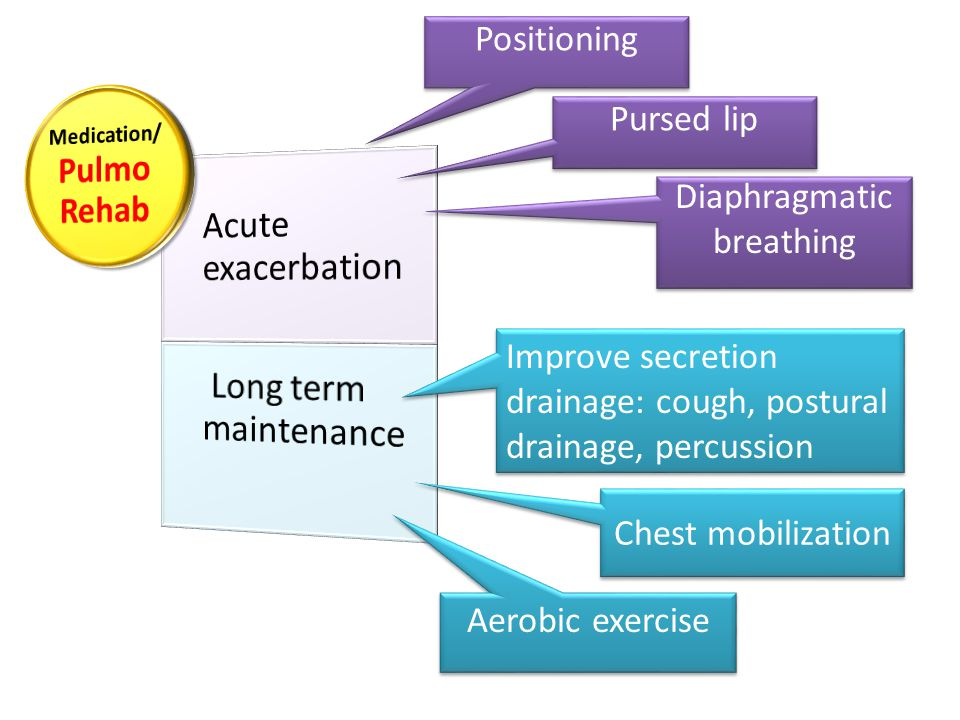 Positioning Pursed lip Chest mobilization Aerobic exercise Diaphragmatic breathing Improve secretion drainage: cough, postural drainage, percussion