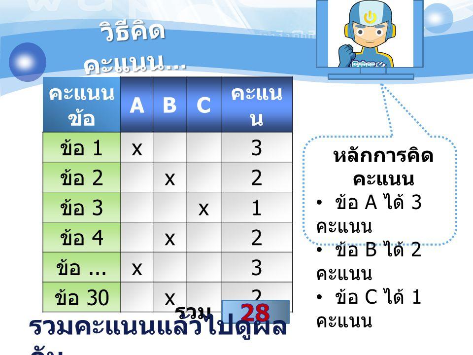 วิธีคิด คะแนน... คะแนน ข้อ ABC คะแน น ข้อ 1 x3 ข้อ 2 x2 ข้อ 3 x1 ข้อ 4 x2 ข้อ... x3 ข้อ 30 x2 รวม หลักการคิด คะแนน • ข้อ A ได้ 3 คะแนน • ข้อ B ได้ 2 ค