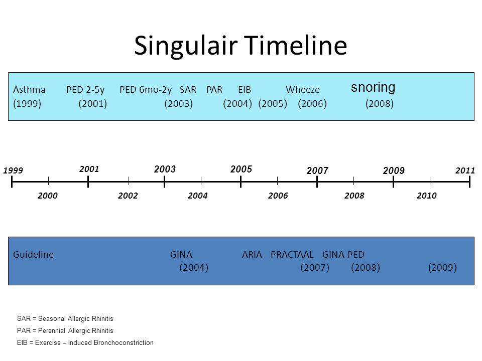 20111999 20052003 20072009 Singulair Timeline 2000 2001 20022004200620082010 Asthma PED 2-5y PED 6mo-2y SAR PAR EIB Wheeze (1999) (2001) (2003) (2004)