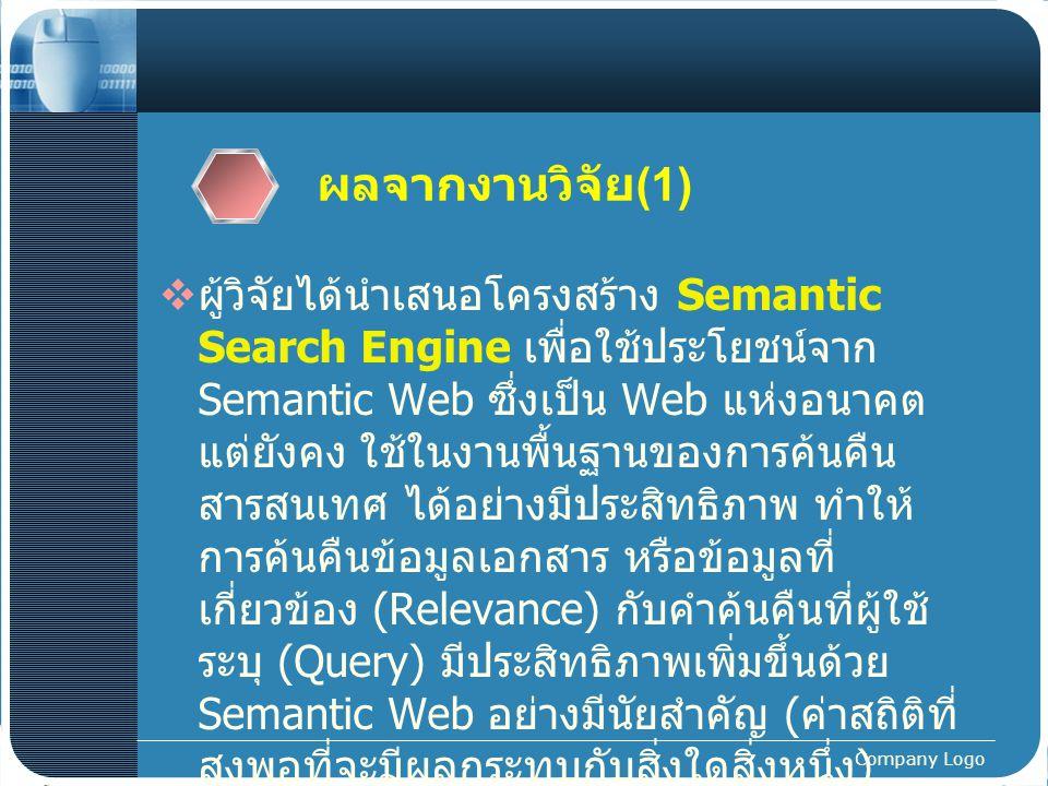 Company Logo ผลจากงานวิจัย (1)  ผู้วิจัยได้นำเสนอโครงสร้าง Semantic Search Engine เพื่อใช้ประโยชน์จาก Semantic Web ซึ่งเป็น Web แห่งอนาคต แต่ยังคง ใช