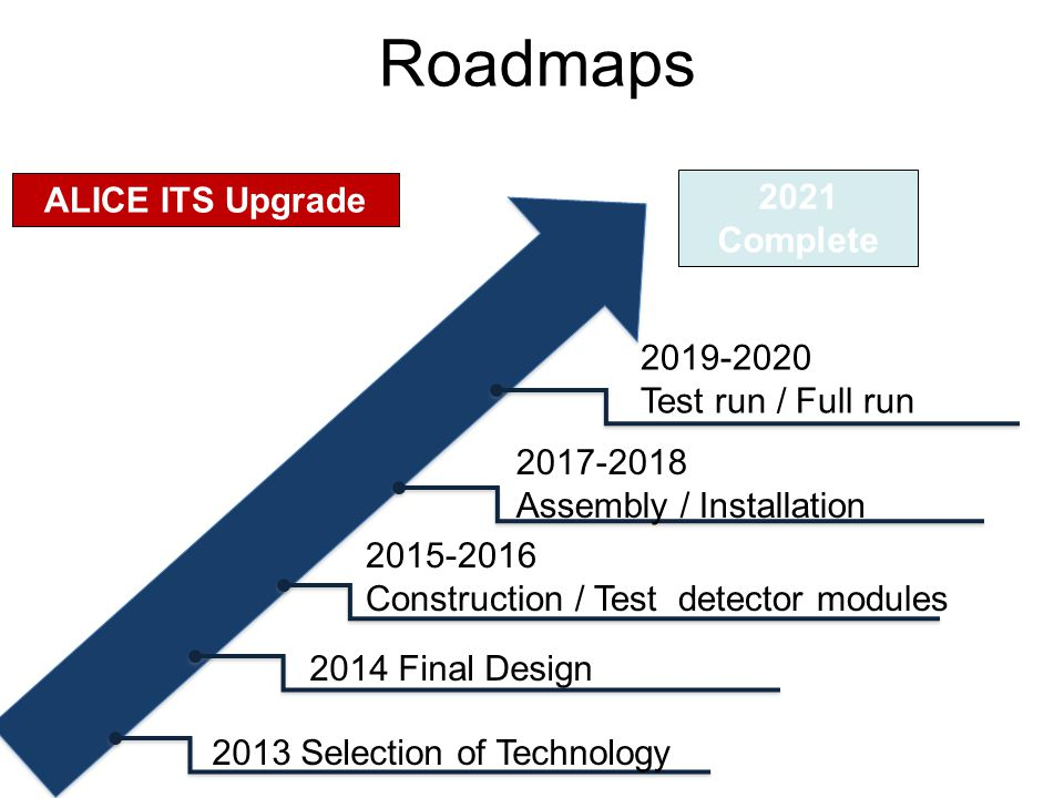 Roadmaps 2013 Selection of Technology 2014 Final Design 2015-2016 Construction / Test detector modules ALICE ITS Upgrade 2017-2018 Assembly / Installation 2019-2020 Test run / Full run 2021 Complete