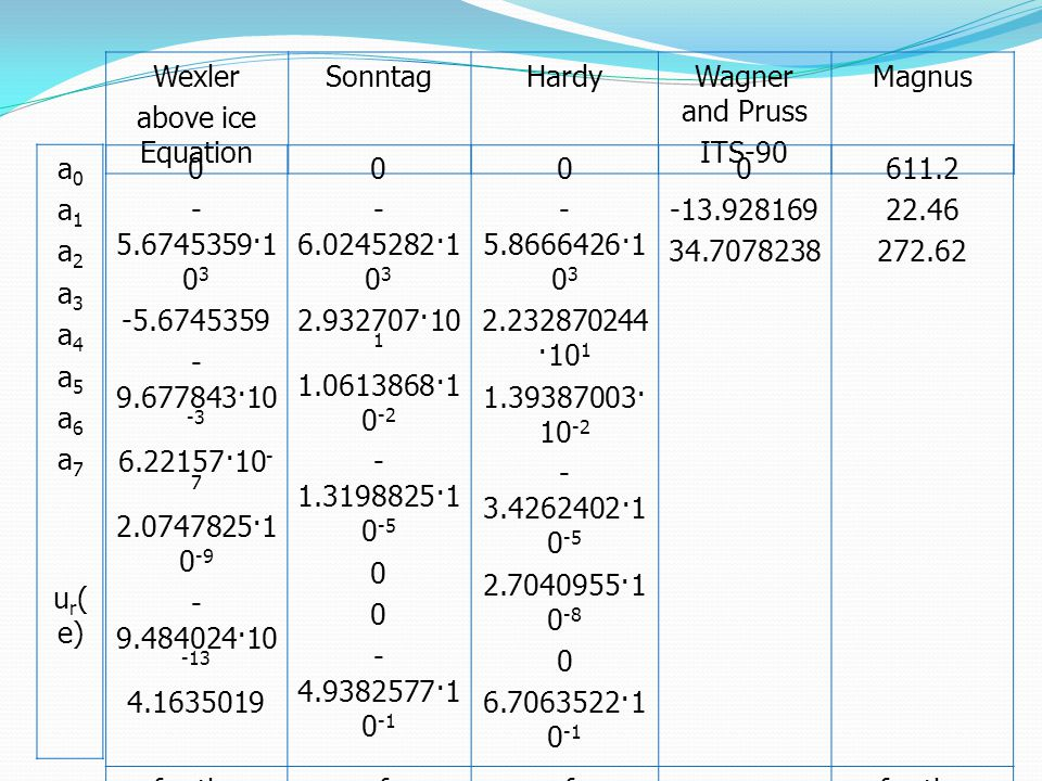 Wexler above ice Equation SonntagHardyWagner and Pruss ITS-90 Magnus 0 - 5.6745359·1 0 3 -5.6745359 - 9.677843·10 -3 6.22157·10 - 7 2.0747825·1 0 -9 -