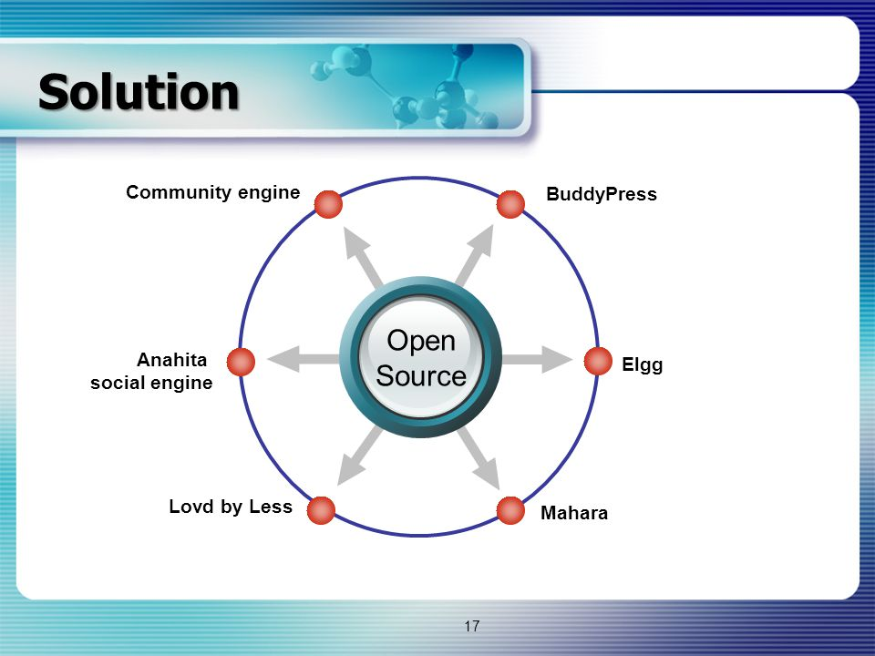 Solution Elgg Community engine BuddyPress Mahara Anahita social engine Lovd by Less Open Source 17