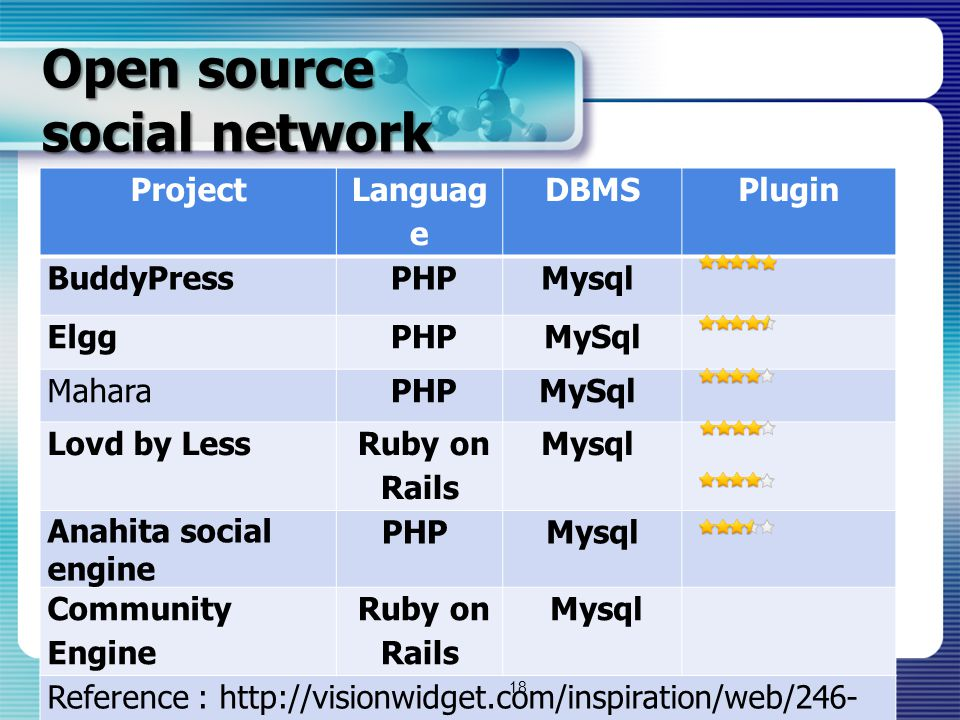 Open source social network Project Languag e DBMSPlugin BuddyPress PHPMysql Elgg PHPMySql Mahara PHPMySql Lovd by Less Ruby on Rails Mysql Anahita soc