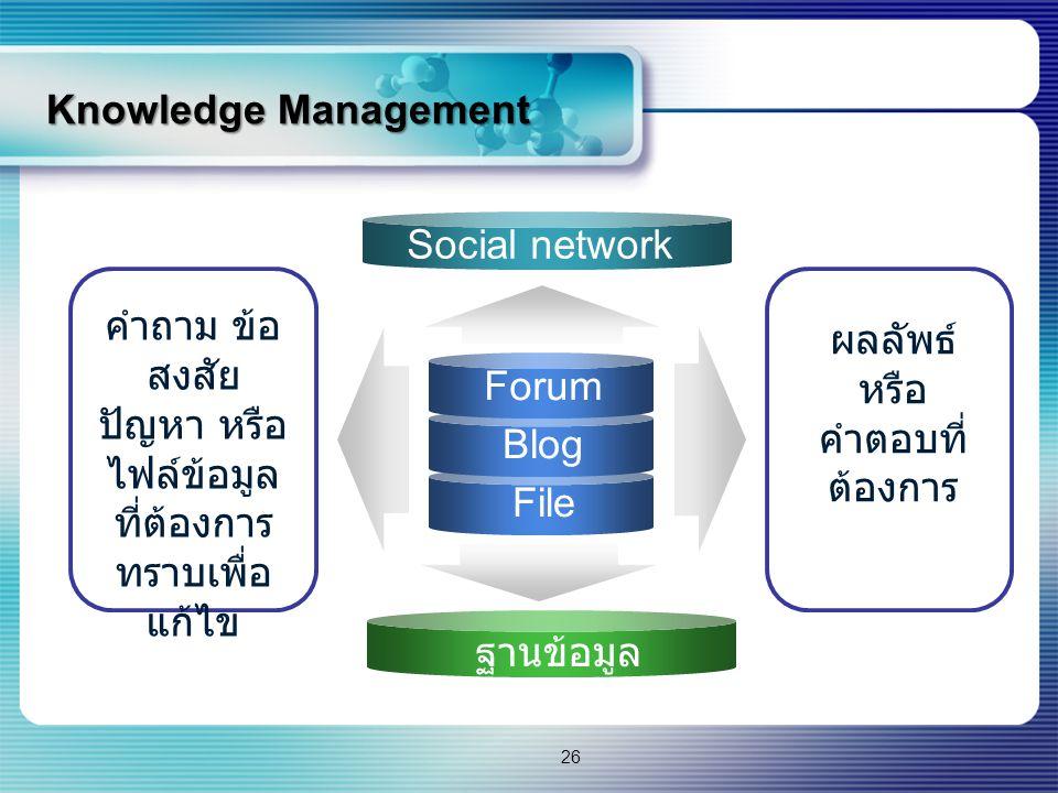Knowledge Management Forum Blog File คำถาม ข้อ สงสัย ปัญหา หรือ ไฟล์ข้อมูล ที่ต้องการ ทราบเพื่อ แก้ไข Social network ฐานข้อมูล ผลลัพธ์ หรือ คำตอบที่ ต