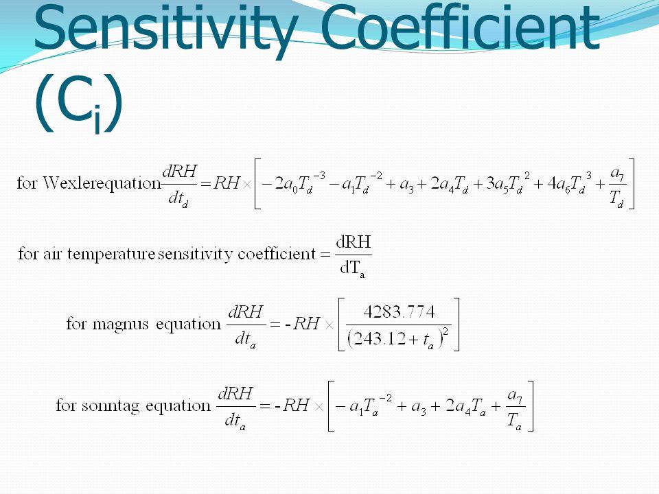 Sensitivity Coefficient (C i )