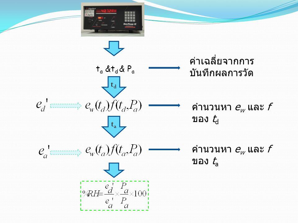 t a &t d & P a ค่าเฉลี่ยจากการ บันทึกผลการวัด tdtd tata คำนวนหา e w และ f ของ t d คำนวนหา e w และ f ของ t a