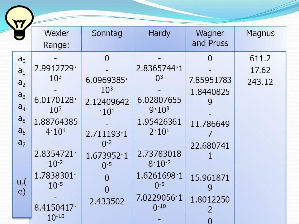 Wexler above ice Equation SonntagHardyWagner and Pruss ITS-90 Magnus 0 - 5.6745359·1 0 3 -5.6745359 - 9.677843·10 -3 6.22157·10 - 7 2.0747825·1 0 -9 - 9.484024·10 -13 4.1635019 0 - 6.0245282·1 0 3 2.932707·10 1 1.0613868·1 0 -2 - 1.3198825·1 0 -5 0 - 4.9382577·1 0 -1 0 - 5.8666426·1 0 3 2.232870244 ·10 1 1.39387003· 10 -2 - 3.4262402·1 0 -5 2.7040955·1 0 -8 0 6.7063522·1 0 -1 0 -13.928169 34.7078238 611.2 22.46 272.62 for the range -100 o C ≤ t ≤ 0.01 o C: u r (e) < (0.01- 0.005t)% of value as for Wexler for the range -65 o C ≤ t ≤0.01 o C: u r (e) < 0.5% a 0 a 1 a 2 a 3 a 4 a 5 a 6 a 7 u r ( e)