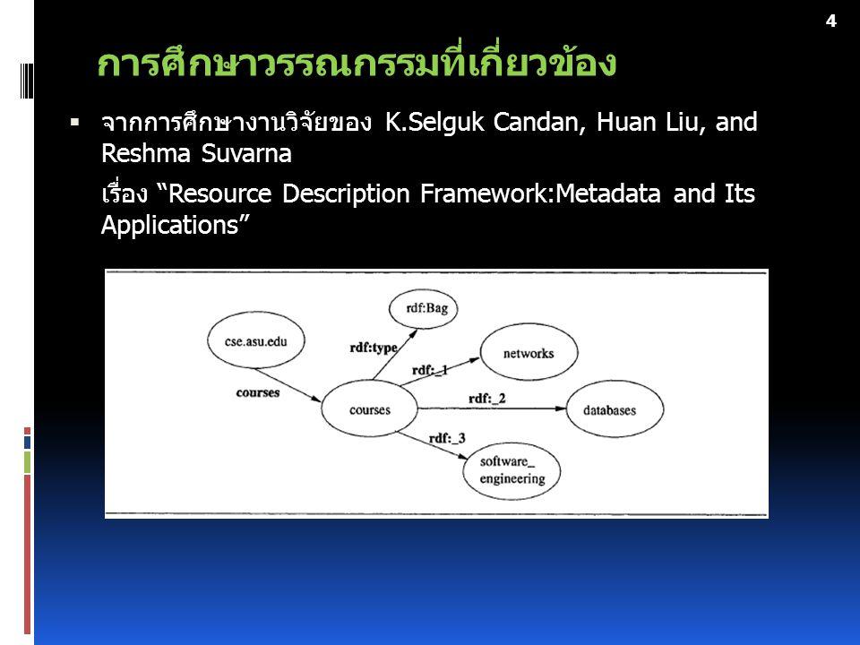 การศึกษาวรรณกรรมที่เกี่ยวข้อง 5  จากการศึกษางานวิจัยของ ธนกร หวังพิพัฒน์วงศ์, อานนท์ ไกรเสวก วิสัย, สราวุธิ ราษฎร์นิยม เรื่อง ระบบค้นหารูปภาพโดยใช้หลักการเว็บเชิงความหมาย The Image Search Engine using Semantic Web