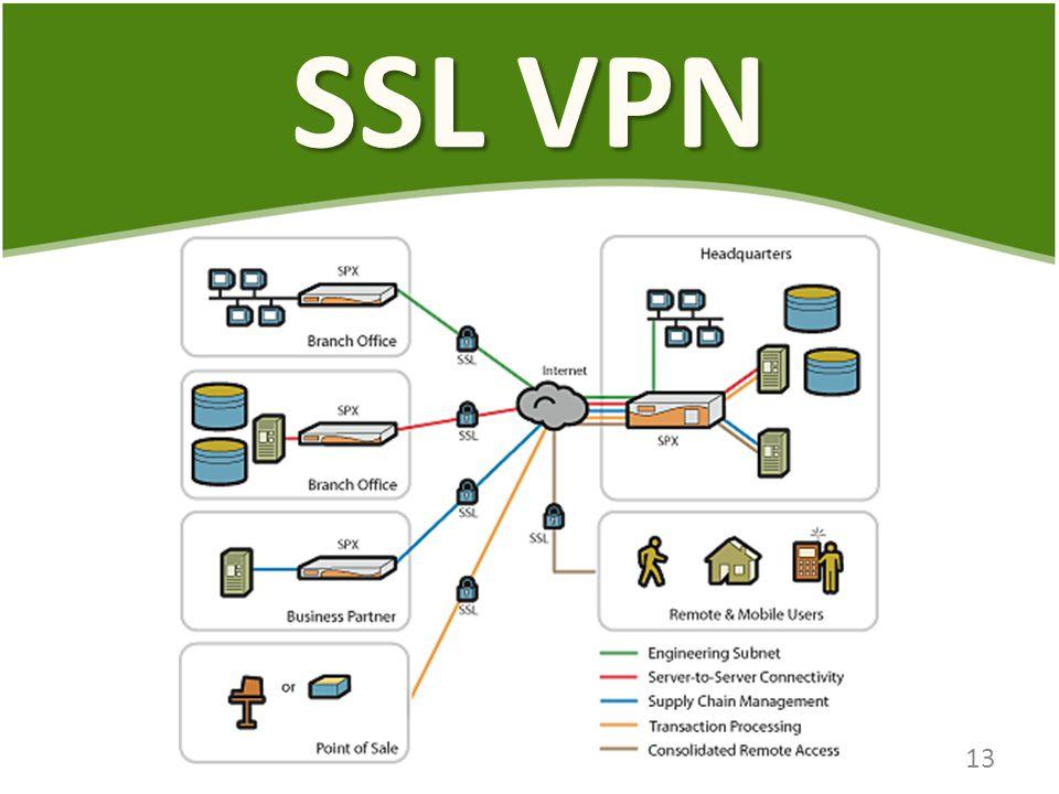 SSL VPN 13