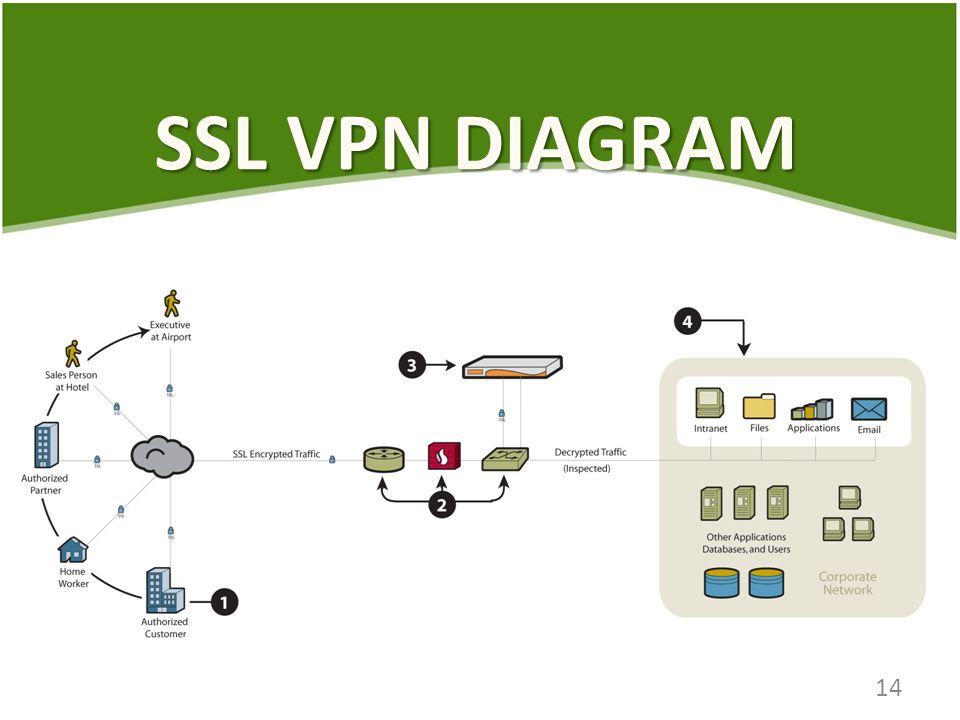 SSL VPN DIAGRAM 14