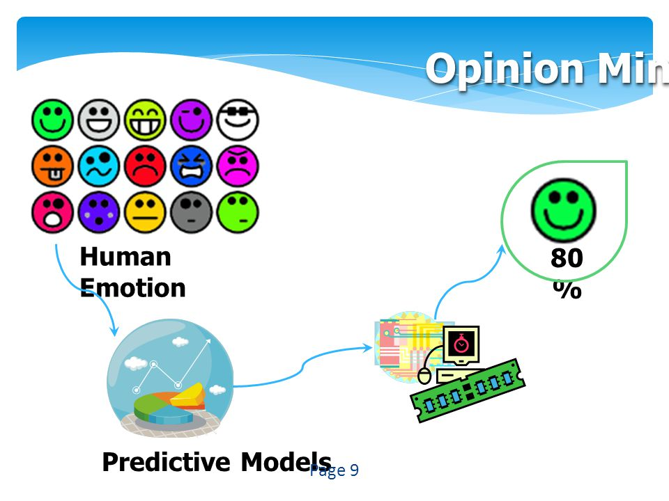 Opinion Mining Predictive Models Human Emotion 80 % Page 9