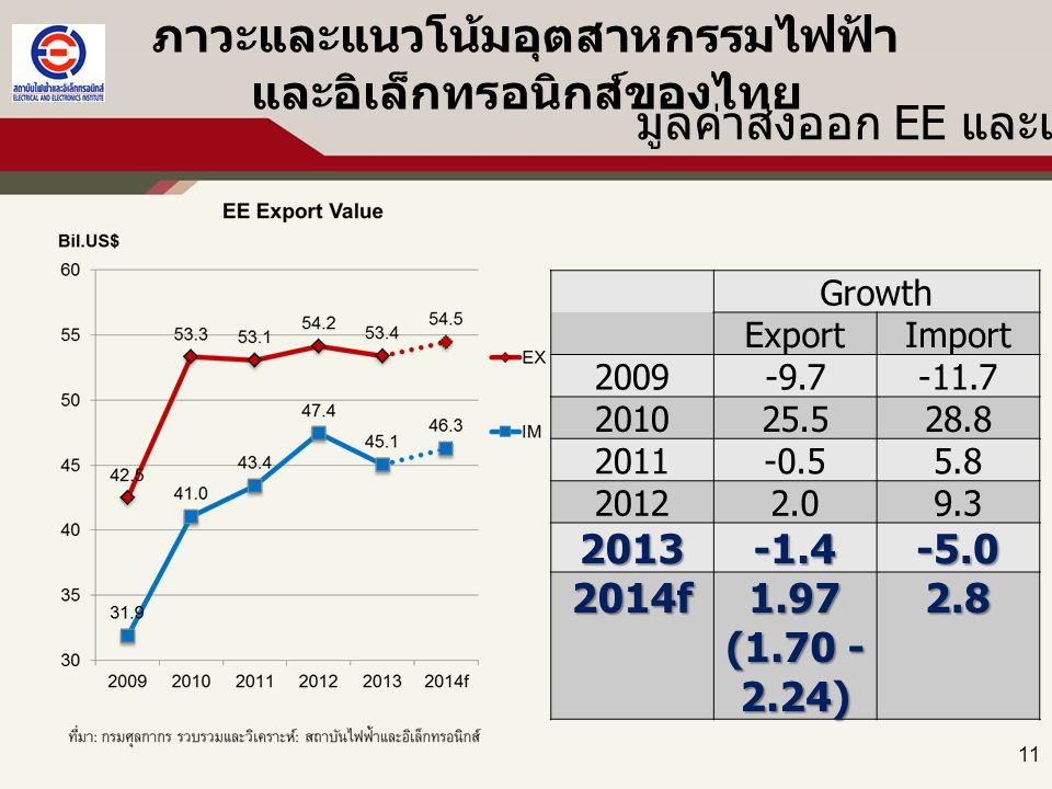 11 ภาวะและแนวโน้มอุตสาหกรรมไฟฟ้า และอิเล็กทรอนิกส์ของไทย Growth ExportImport 2009 -9.7-11.7 2010 25.528.8 2011 -0.55.8 2012 2.09.3 2013-1.4-5.0 2014f1.97 (1.70 - 2.24) 2.8 มูลค่าส่งออก EE และแนวโน้ม