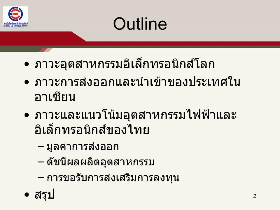 ภาวะและแนวโน้มอุตสาหกรรมไฟฟ้าและ อิเล็กทรอนิกส์ของไทย มูลค่า สัดส่วนตลาด และการขยายตัวของ การส่งออกไฟฟ้า