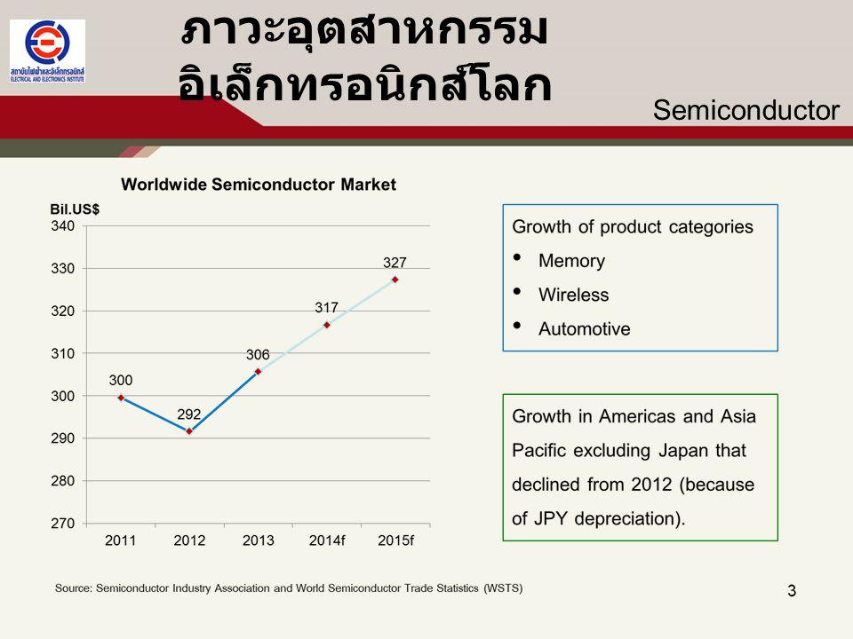 ภาวะและแนวโน้มอุตสาหกรรมไฟฟ้าและ อิเล็กทรอนิกส์ของไทย มูลค่า สัดส่วนตลาด และการขยายตัวของการ ส่งออกอิเล็กทรอนิกส์