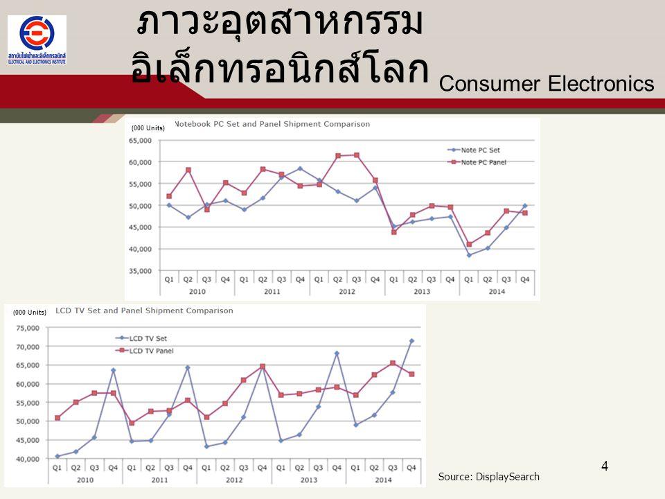 ภาวะและแนวโน้มอุตสาหกรรมไฟฟ้าและ อิเล็กทรอนิกส์ของไทย 15 ดัชนีผลผลิต อุตสาหกรรม (MPI) % การขยายตัว (%yoy) EE -5.5 เครื่องใช้ไฟฟ้า -3.3 อิเล็กทรอนิกส์ -5.9 Electrical MPI % การขยายตัว (%yoy) เครื่องปรับอากาศ 7.6 คอมเพรสเซอร์ 1.2 พัดลมตามบ้าน -6.2 ตู้เย็น -11.3 กระติกน้ำร้อน -17.4 หม้อหุงข้าว -1.5 สายไฟฟ้า 6.7 Electronics MPI % การขยายตัว (%yoy) Semiconductor1.4 Hard Disk Drive-7.4 IC-0.5 ภาวะการผลิตและการขยายตัวของผลิตภัณฑ์ EE