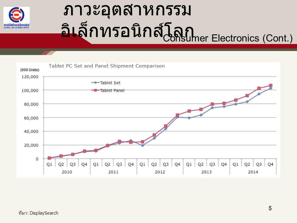 16 ภาวะและแนวโน้มอุตสาหกรรมไฟฟ้าและ อิเล็กทรอนิกส์ของไทย ปริมาณการจำหน่ายในประเทศ