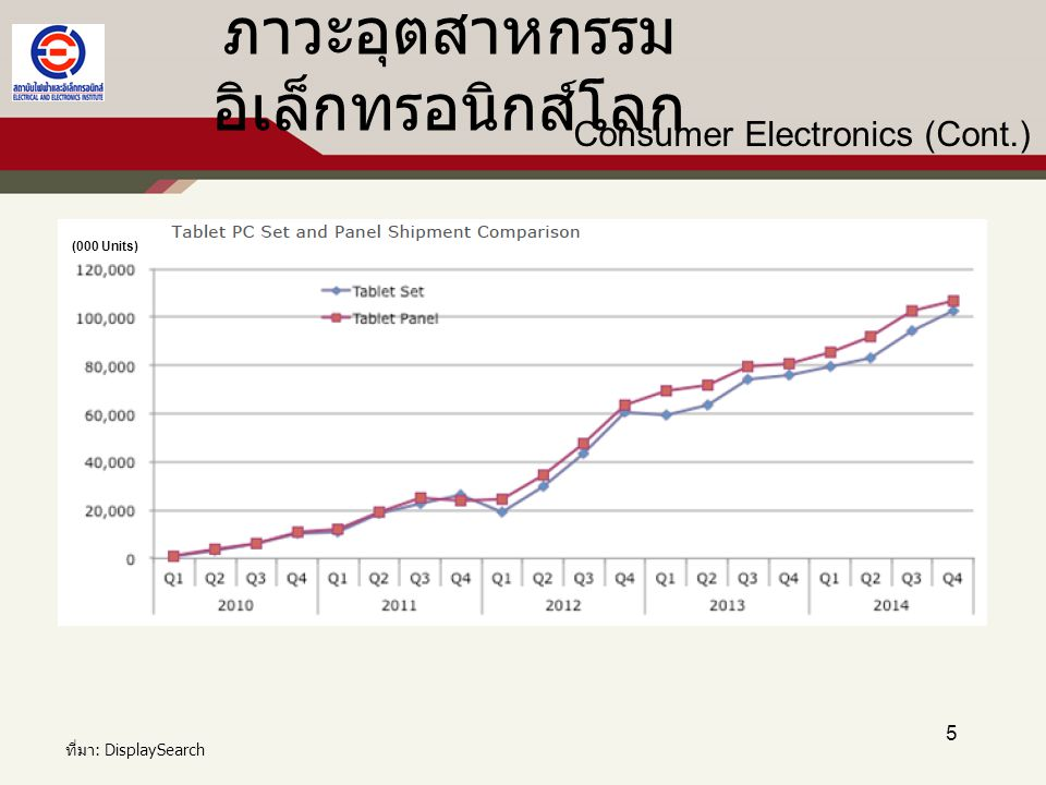 5 Consumer Electronics (Cont.) ภาวะอุตสาหกรรม อิเล็กทรอนิกส์โลก (000 Units) ที่มา: DisplaySearch