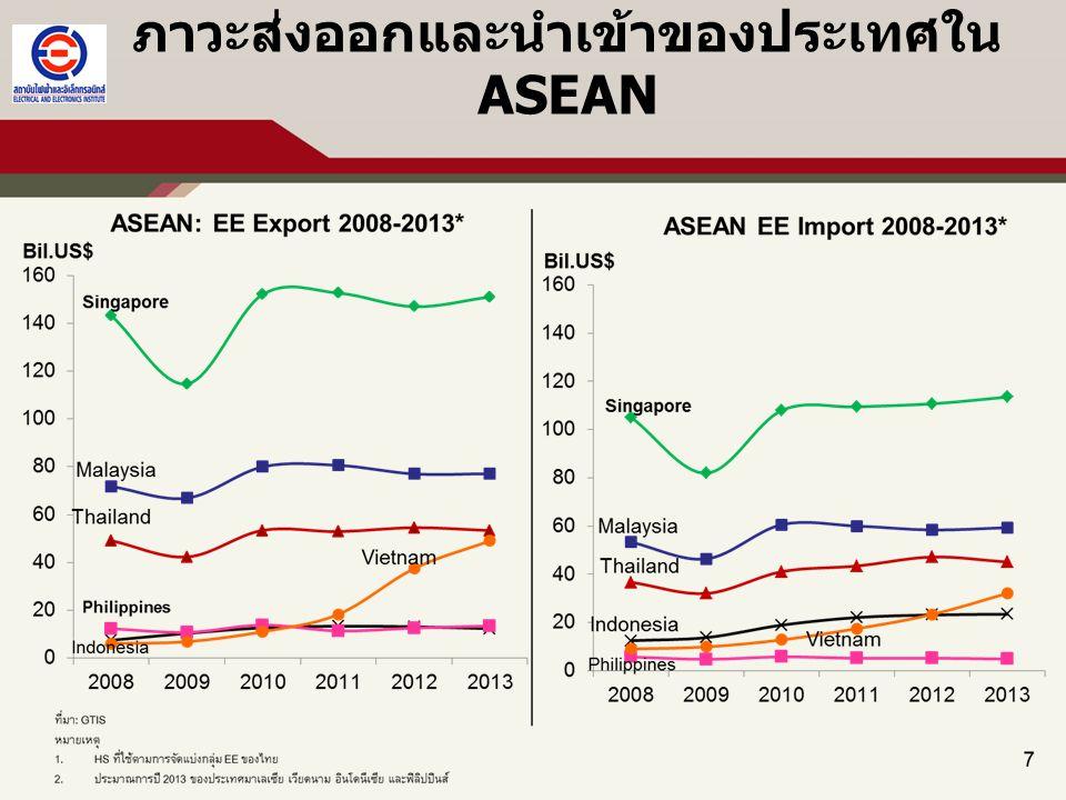 ภาวะส่งออกและนำเข้าของประเทศใน ASEAN