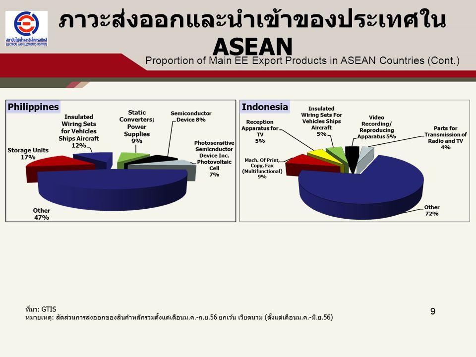 ภาวะและแนวโน้มอุตสาหกรรมไฟฟ้าและ อิเล็กทรอนิกส์ของไทย สัดส่วนมูลค่าการส่งออก EE เทียบกับภาพรวมส่งออกรวมและอุตสาหกรรม
