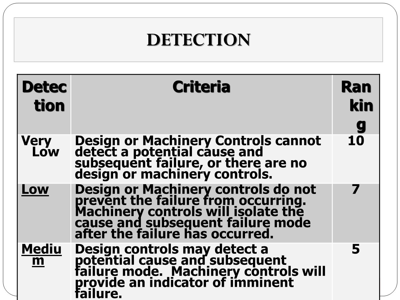 DETECTION 15 Detec tion Criteria Ran kin g Very Low Design or Machinery Controls cannot detect a potential cause and subsequent failure, or there are