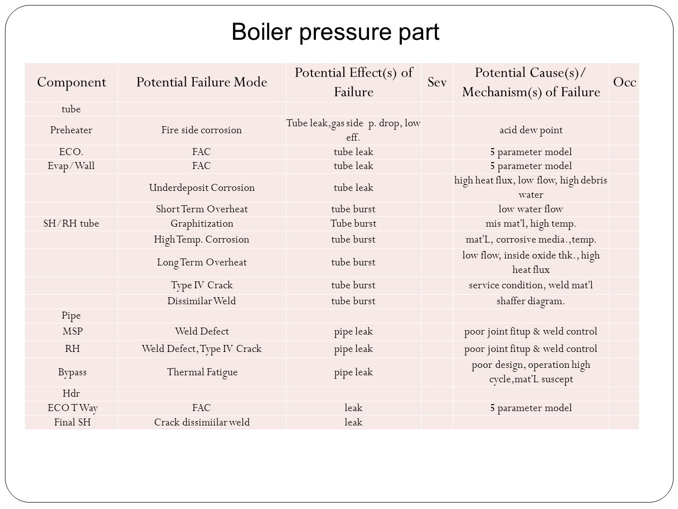 Boiler pressure part ComponentPotential Failure Mode Potential Effect(s) of Failure Sev Potential Cause(s)/ Mechanism(s) of Failure Occ tube Preheater