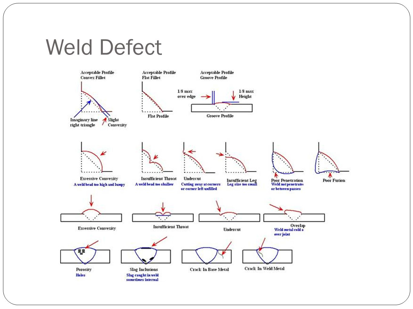 Weld Defect