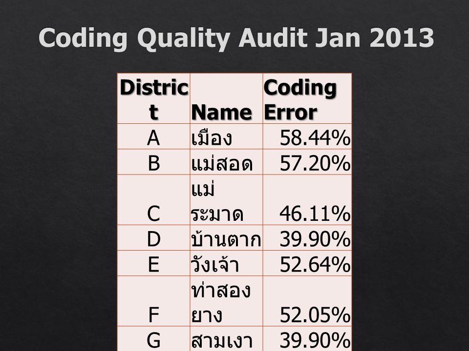 Distric t Name Coding Error A เมือง 58.44% B แม่สอด 57.20% C แม่ ระมาด 46.11% D บ้านตาก 39.90% E วังเจ้า 52.64% F ท่าสอง ยาง 52.05% G สามเงา 39.90% H