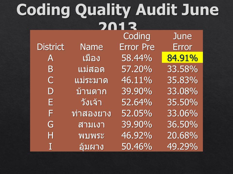 DistrictName Coding Error Pre June Error Aเมือง58.44%84.91% Bแม่สอด57.20%33.58% Cแม่ระมาด46.11%35.83% Dบ้านตาก39.90%33.08% Eวังเจ้า52.64%35.50% Fท่าสอ