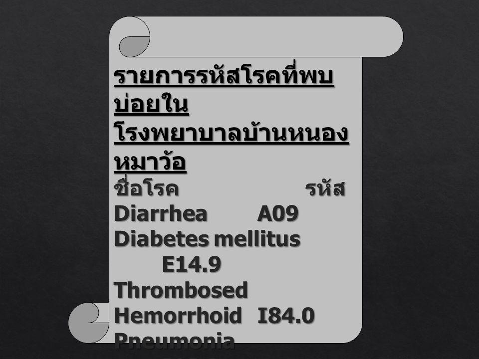 รายการรหัสโรคที่พบ บ่อยใน โรงพยาบาลบ้านหนอง หมาว้อ ชื่อโรครหัส DiarrheaA09 Diabetes mellitus E14.9 Thrombosed HemorrhoidI84.0 Pneumonia J18.9 Bronchit