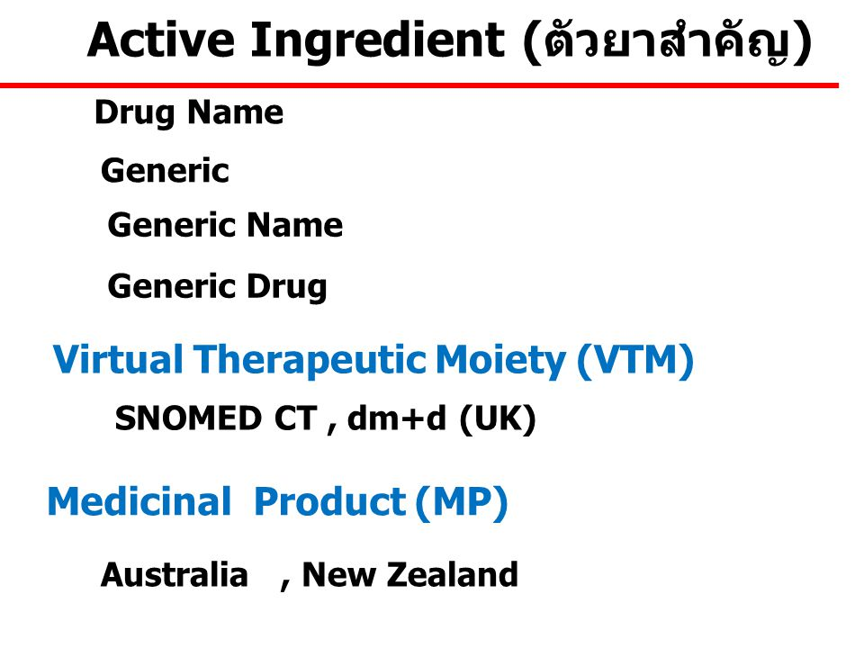 Drug Name Generic Generic Name Generic Drug Virtual Therapeutic Moiety (VTM) Medicinal Product (MP) Active Ingredient (ตัวยาสำคัญ) Australia, New Zealand SNOMED CT, dm+d (UK)