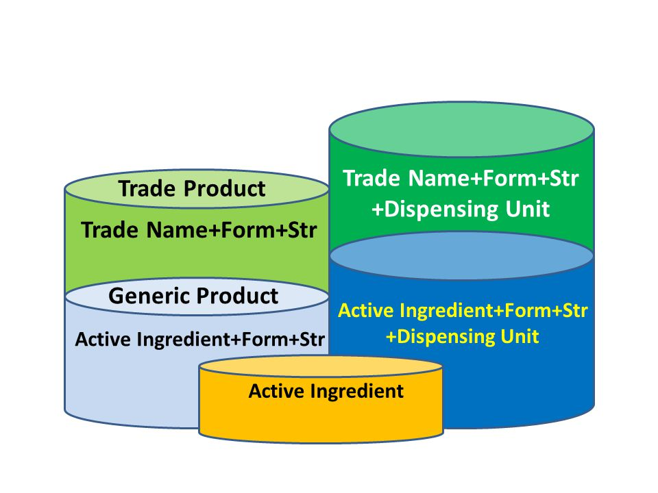 Trade Name+Form+Str +Dispensing Unit Active Ingredient+Form+Str +Dispensing Unit Trade Name+Form+Str Trade Product Active Ingredient+Form+Str Generic Product Active Ingredient