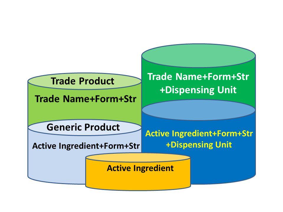 1) ใช้ฐานข้อมูลของอย. 2) ตรวจสอบกับ drug catalogue 34 รพ. 3) ตรวจสอบกับ MIMS การพัฒนาบัญชีข้อมูลยา