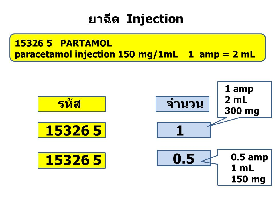 15326 5 PARTAMOL paracetamol injection 150 mg/1mL 1 amp = 2 mL 15326 5 1 0.5 1 amp 2 mL 300 mg จำนวนรหัส 0.5 amp 1 mL 150 mg ยาฉีด Injection