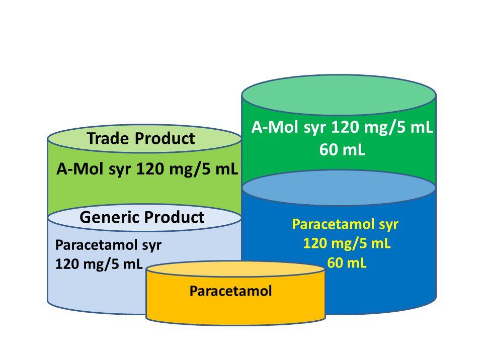 Paracetamol syr 120 mg/5 mL 30 mL 60 mL A-Mol syr 120 mg/5 mL Trade Product Paracetamol syr 120 mg/5 mL Generic Product Paracetamol