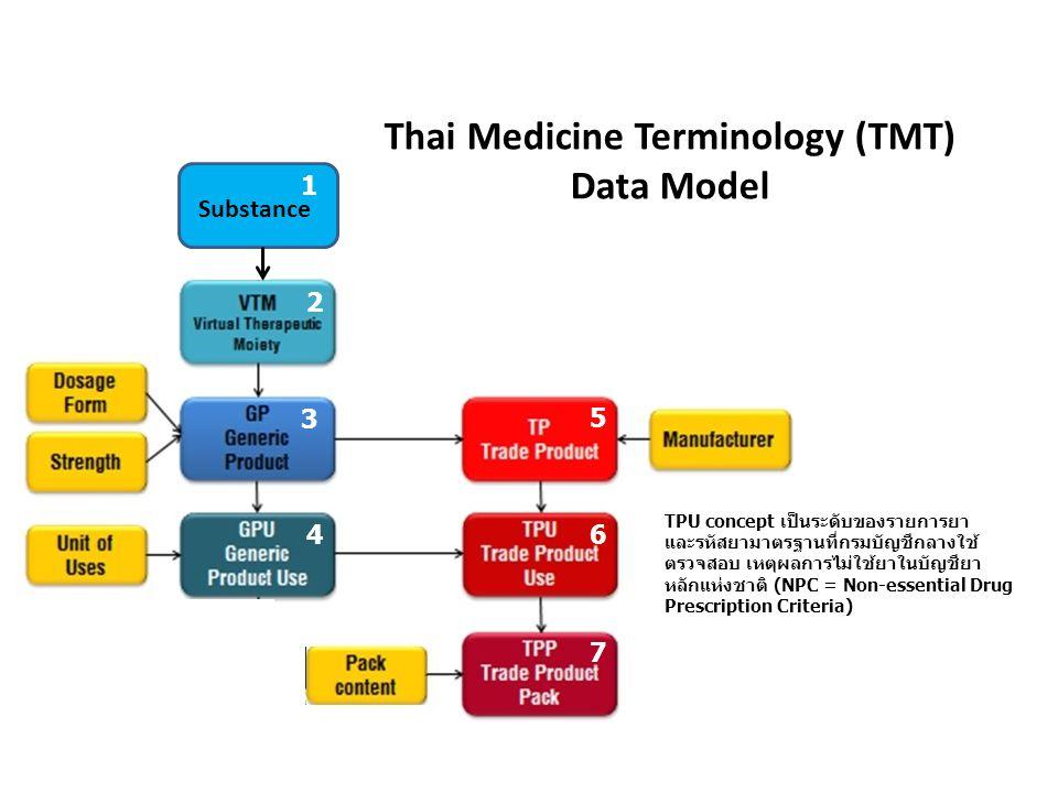 TPU concept เป็นระดับของรายการยา และรหัสยามาตรฐานที่กรมบัญชีกลางใช้ ตรวจสอบ เหตุผลการไม่ใช้ยาในบัญชียา หลักแห่งชาติ (NPC = Non-essential Drug Prescrip