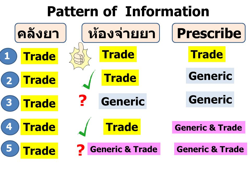 คลังยาห้องจ่ายยาPrescribe Trade Generic Trade Generic Trade Generic & Trade Trade Pattern of Information Generic & Trade 1 2 3 4 5 ? ?