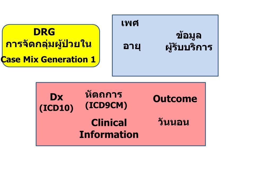 Clinical Information Dx (ICD10) หัตถการ (ICD9CM) Outcome ข้อมูล ผู้รับบริการ เพศ อายุ วันนอน Case Mix Generation 1 DRG การจัดกลุ่มผู้ป่วยใน